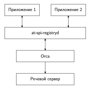 Схематический рисунок, изображающий связи между компонентами AT-SPI